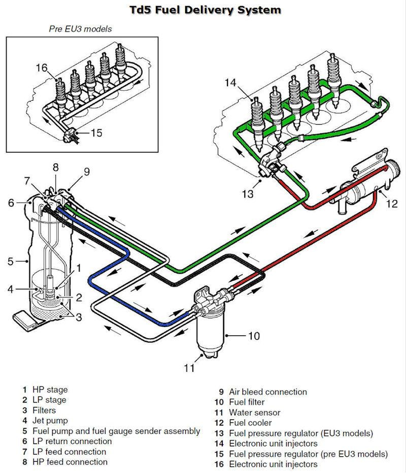 Topic26346 on Jaguar X Type Cooling System Diagram